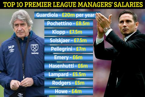 Top 10 HLV nhận lương cao nhất Premier League: Guardiola gấp 4 lần Lampard
