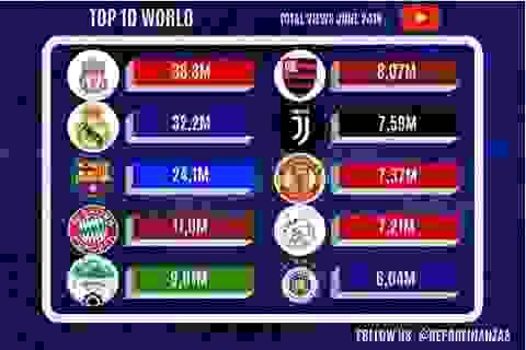 HA Gia Lai vượt trên cả Man Utd, Juventus về lượng người xem ở Youtube