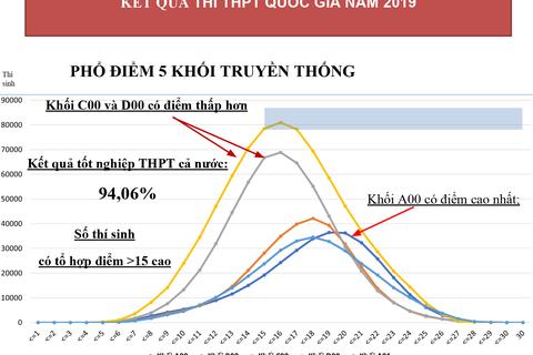 Tỷ lệ đỗ tốt nghiệp THPT quốc gia 2019 đạt 94,06%