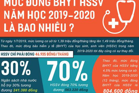 Mức đóng bảo hiểm y tế học sinh, sinh viên năm học 2019-2020 là bao nhiêu?