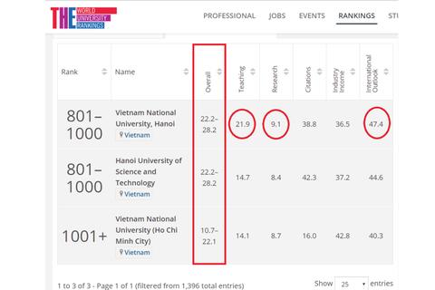 Đại học Việt Nam xếp hạng thứ 68/196 quốc gia và vùng lãnh thổ