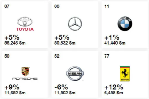 Điểm danh những thương hiệu ô tô giá trị nhất thế giới năm 2019