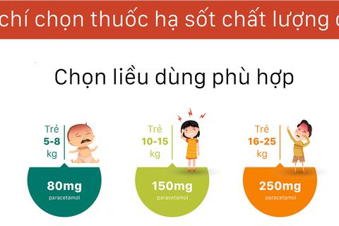 Nhận diện thuốc hạ sốt chuẩn chất lượng quốc tế cho trẻ