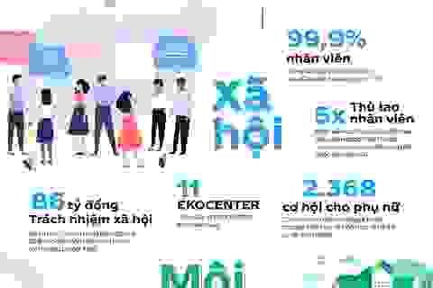 Với mạng lưới gần 1 triệu khách hàng đối tác, Coca-Cola kiến tạo giá trị gì cho người Việt?