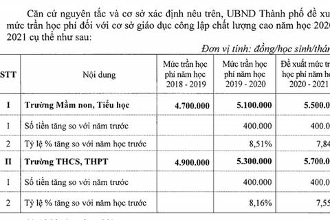 Hà Nội: Đề xuất tăng học phí trường chất lượng cao từ năm học 2020- 2021
