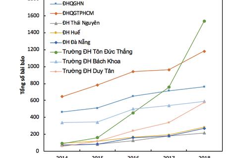 Điểm danh 30 trường đại học Việt Nam có công bố quốc tế nhiều nhất