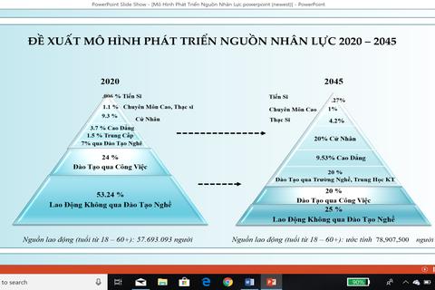 Đề xuất mô hình phát triển nguồn nhân lực Việt Nam 2020 – 2045: Giảm tỷ lệ sinh viên trường công lập