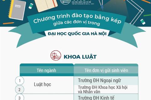 ĐH Quốc gia Hà Nội đào tạo hơn 100 chương trình đào tạo chuẩn bằng kép
