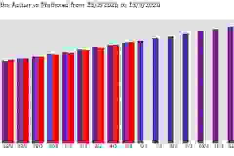 AI dự báo số người chết vì Covid-19 là 3.900 vào cuối tuần tới