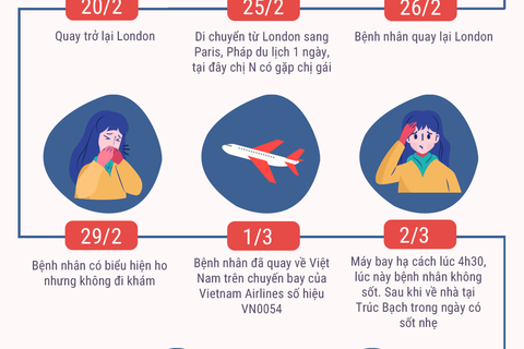 Infographics: Bệnh nhân Covid-19 đầu tiên tại Hà Nội đã đi những đâu?