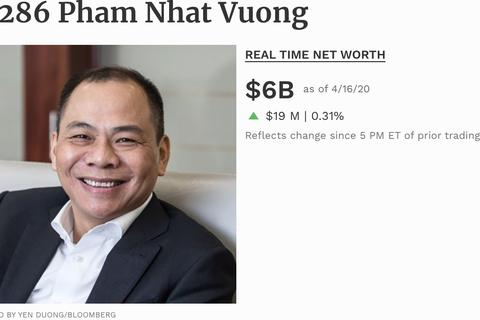 """Tỷ phú duy nhất của Việt Nam lọt """"bảng vàng"""" Forbes về chống Covid-19"""