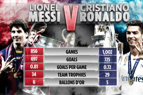 Messi đang tạm dẫn C.Ronaldo về các thông số cá nhân