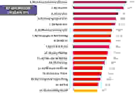 Ngân hàng Nhà nước đứng đầu, Bộ Giao thông đứng chót bảng xếp hạng cải cách