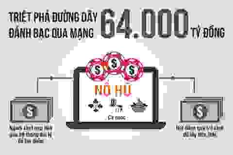Bóc trần đường dây đánh bạc trực tuyến 64.000 tỷ đồng vừa bị triệt phá
