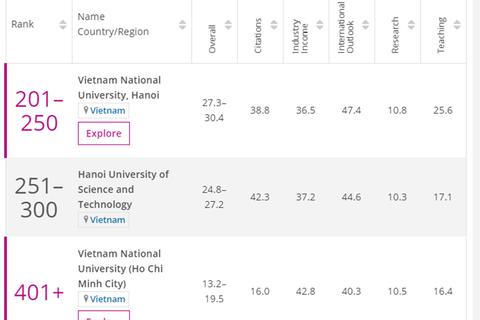 Đại học Quốc gia HN xếp số 1 Việt Nam trong Bảng xếp hạng đại học châu Á