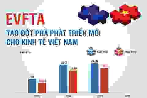 EVFTA tạo đột phá phát triển mới cho kinh tế Việt Nam
