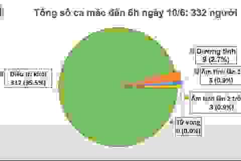 Việt Nam chỉ còn 9 ca dương tính với SARS-CoV-2