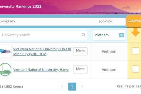 2 Đại học Việt Nam tiếp tục vào nhóm 1000 trường tốt nhất thế giới