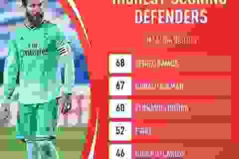 Sergio Ramos lập kỷ lục lịch sử ở La Liga