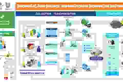 Unilever và URENCO tiên phong triển khai hoạt động Phân loại rác tại nguồn tại Hà Nội