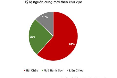Ảnh hưởng dịch bệnh, thị trường địa ốc Đà Nẵng sụt giảm nghiêm trọng