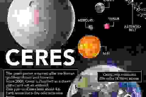 NASA: Hành tinh lùn Ceres có dấu hiệu tiềm năng cho sự sống?