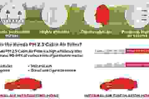 Honda lắp màng lọc bụi PM2.5 cho điều hoà ô tô