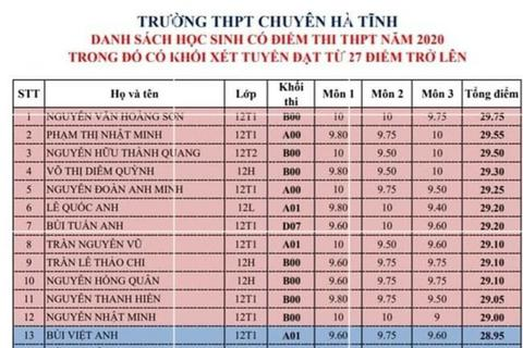 40% thí sinh của trường THPT Chuyên Hà Tĩnh đạt từ 27 điểm trở lên