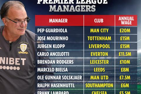 10 HLV lương cao nhất Premier League: Guardiola số 1, bất ngờ với Bielsa