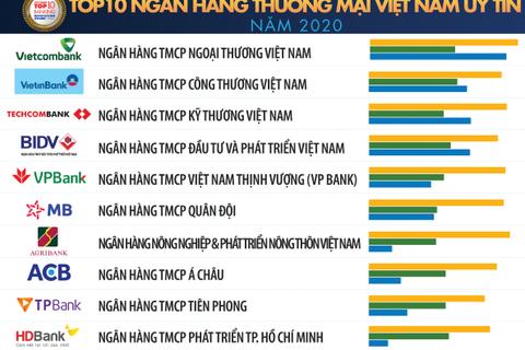 Vietcombank dẫn đầu bảng xếp hạng Top 10 Ngân hàng thương mại Việt Nam uy tín năm 2020