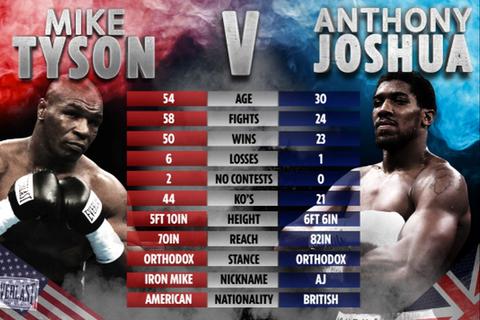 Mike Tyson bất ngờ thách đấu với nhà vô địch Anthony Joshua
