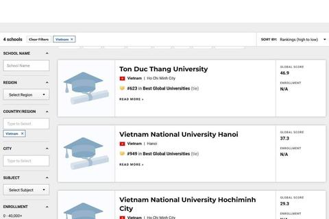 Trường Đại học Tôn Đức Thắng lần đầu tiên vào TOP 700 thế giới theo US News