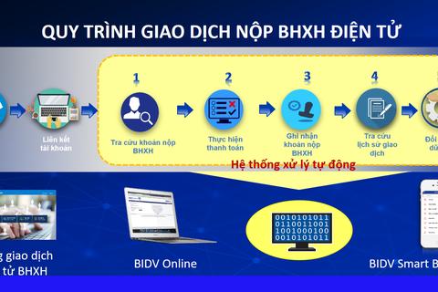 Bổ sung kênh đóng BHXH, BHYT trên Cổng giao dịch điện tử của BHXH VN