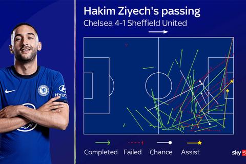 """Hakim Ziyech: """"Đại bàng mới"""" giúp Chelsea tung cánh"""