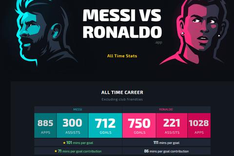 """Vượt qua Messi, C.Ronaldo cán cột mốc ghi bàn """"khủng"""""""