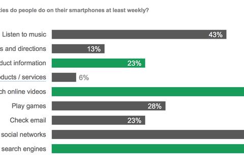 Người Việt dùng smartphone chủ yếu để giải trí
