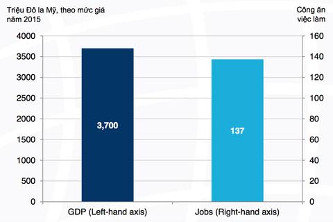 Internet di động đã tạo ra gần 140.000 việc làm mới tại Việt Nam