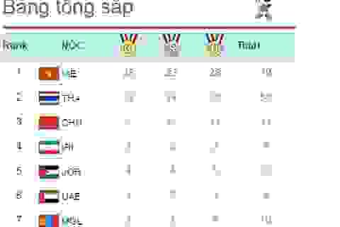"""Đón """"cơn mưa vàng"""", Việt Nam tiếp tục vững ngôi đầu bảng xếp hạng ABG 5"""
