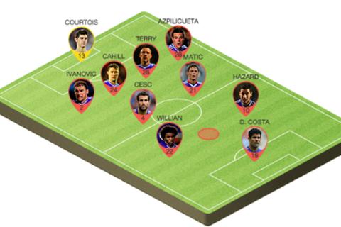 Mourinho sẽ sử dụng Pedro như thế nào?