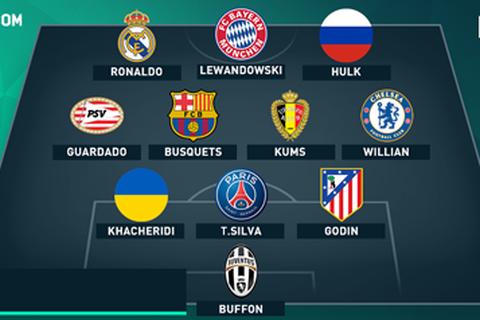 Đội hình tiêu biểu vòng bảng Champions League