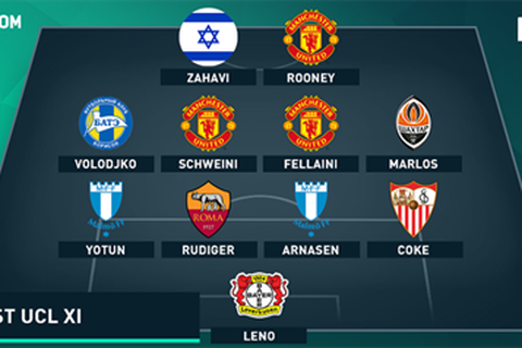 Đội hình tệ nhất vòng bảng Champions League 2015/16