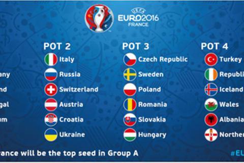 Đêm nay bốc thăm vòng chung kết Euro 2016: Tử thần gọi tên ai?