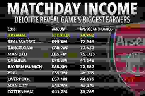 Doanh thu bán vé của Arsenal cao nhất châu Âu
