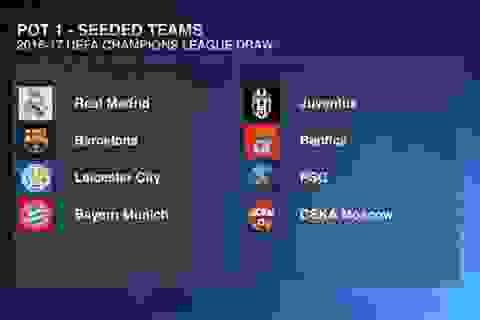 Phân loại hạt giống Champions League: Leicester cùng nhóm với Barca, Real
