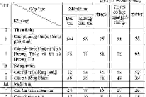 Thừa Thiên - Huế: Tăng 20-30% học phí cơ sở giáo dục mầm non và phổ thông công lập