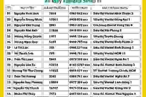 24 khách hàng Viettel đã trở thành chủ nhân xe máy Yamaha  Sirius Fi