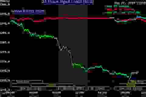 Giá vàng thế giới xuống thấp nhất 15 tuần