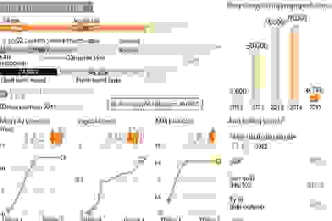 [Infographics] Bốn năm xung đột đẫm máu tại Syria gây thương đau
