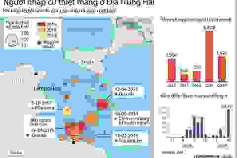 [Infographics] Số người nhập cư thiệt mạng ở Địa Trung Hải