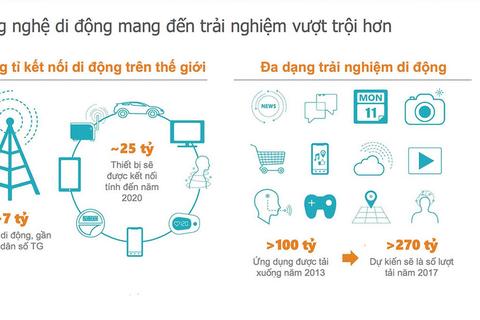 Infographic: Kết nối di động đã thay đổi cuộc sống như thế nào